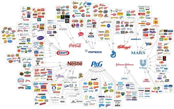Top-10-Companies-that-Control-Your-Choices
