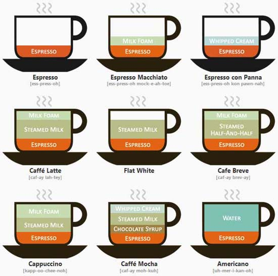 Infographic Coffee Expresso